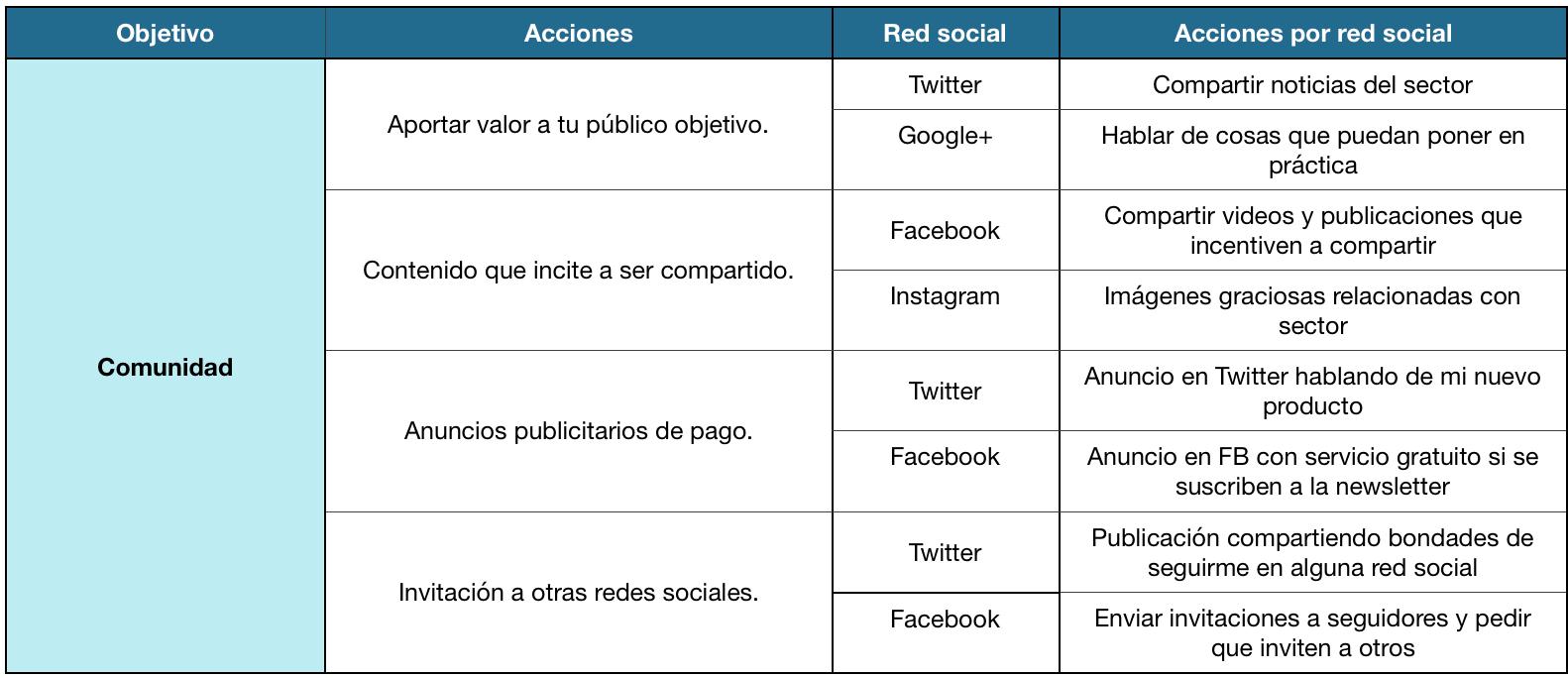 crear una estrategia en redes sociales para tu negocio local